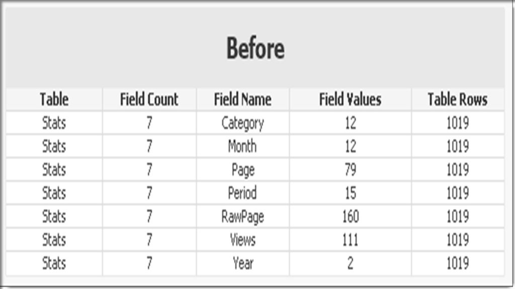 Qlikview Display Table Counts Before and After Reload