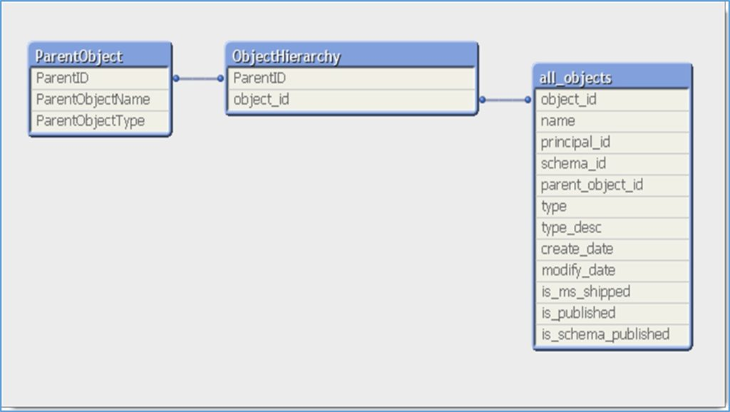 Qlikview Lookup Function